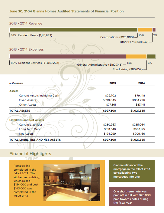 Annual Report - Gianna Homes | In-Home and Residential Care - Twin Cities